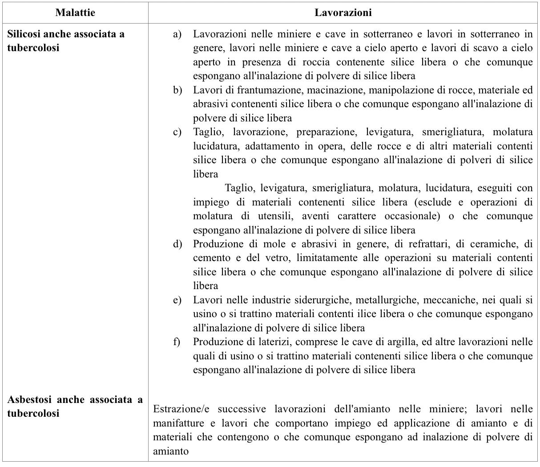 indennizzo INAIL malattie amianto