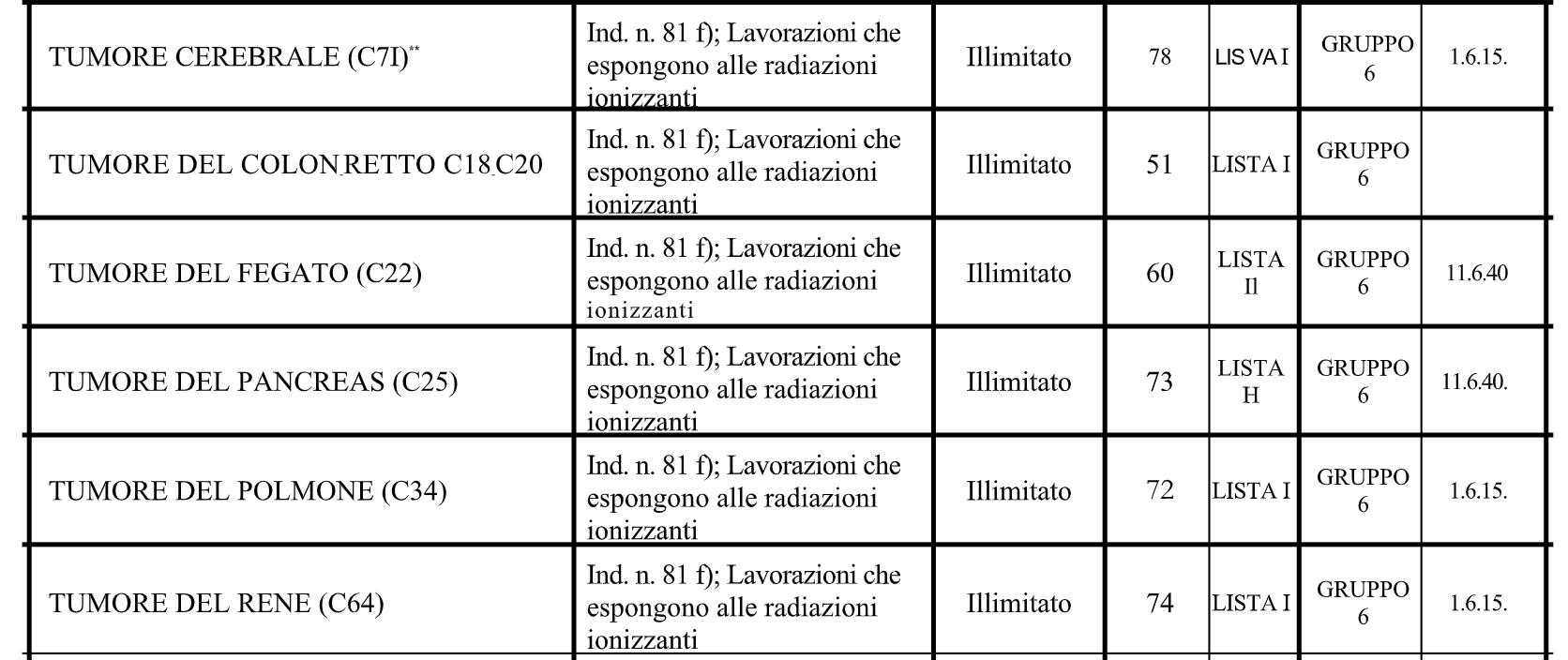 malattie causate da radiazioni ionizzanti